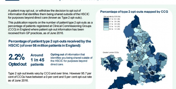 Care Information Choices data indicates 2.2% of patients opt out of sharing information