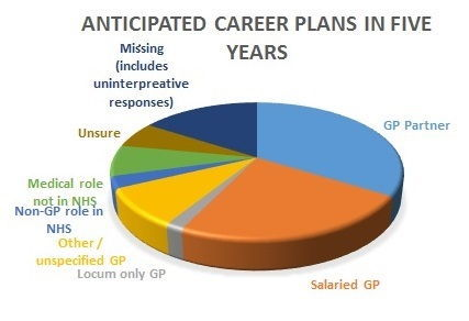 a gp career plans at five years copy